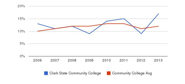 Clark State Community College Black&nbsp(2006-2013)