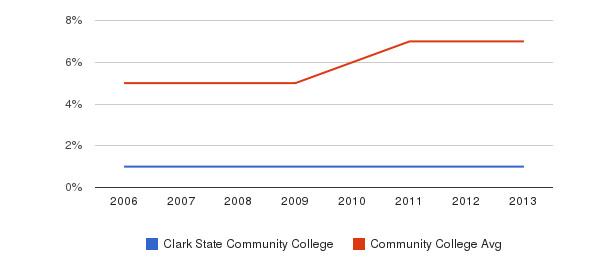 Clark State Community College Hispanic&nbsp(2006-2013)