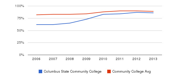 Columbus State Community College % Students Receiving Some Financial Aid&nbsp(2006-2013)