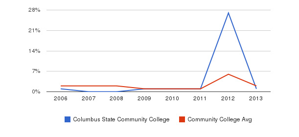Columbus State Community College non_resident&nbsp(2006-2013)