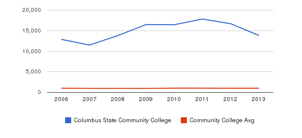 Columbus State Community College Part-Time Students&nbsp(2006-2013)