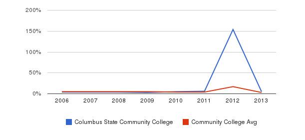 Columbus State Community College Unknown&nbsp(2006-2013)