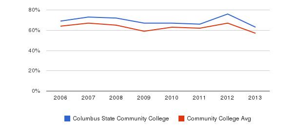 Columbus State Community College White&nbsp(2006-2013)