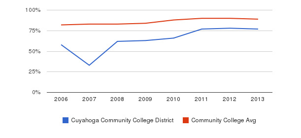 Cuyahoga Community College District % Students Receiving Some Financial Aid&nbsp(2006-2013)