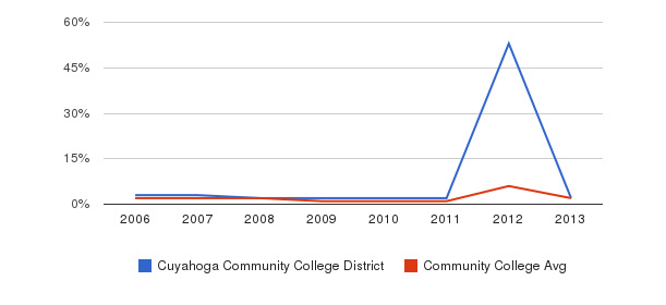 Cuyahoga Community College District non_resident&nbsp(2006-2013)