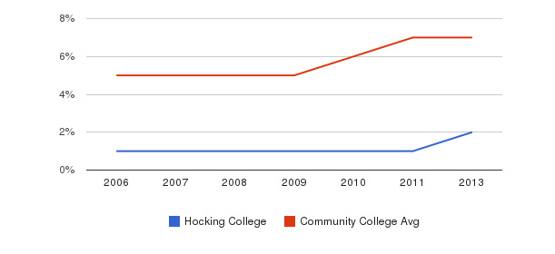 Hocking College Hispanic&nbsp(2006-2013)
