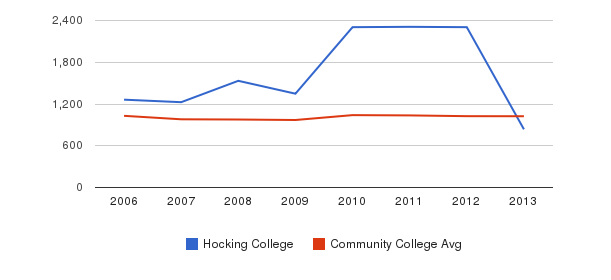 Hocking College Part-Time Students&nbsp(2006-2013)