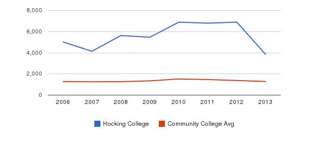 Hocking College Total Enrollment&nbsp(2006-2013)