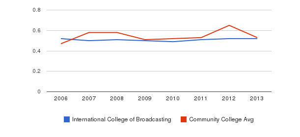 International College of Broadcasting Diversity Score&nbsp(2006-2013)