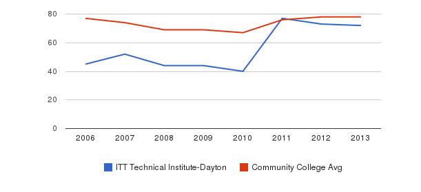 ITT Technical Institute-Dayton Percent Admitted&nbsp(2006-2013)