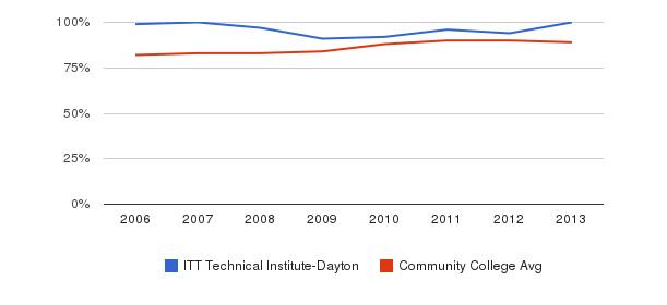 ITT Technical Institute-Dayton % Students Receiving Some Financial Aid&nbsp(2006-2013)