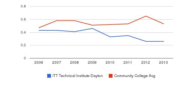 ITT Technical Institute-Dayton Diversity Score&nbsp(2006-2013)