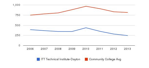 ITT Technical Institute-Dayton Full-Time Students&nbsp(2006-2013)
