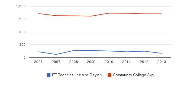 ITT Technical Institute-Dayton Part-Time Students&nbsp(2006-2013)
