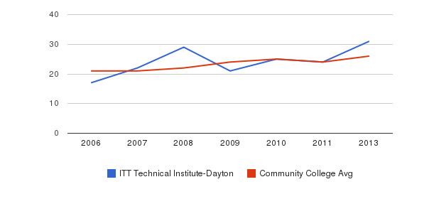 ITT Technical Institute-Dayton student staff&nbsp(2006-2013)