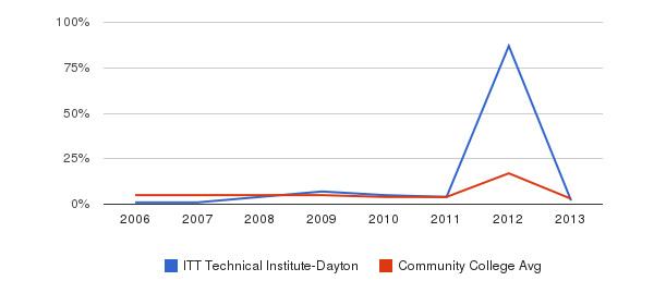 ITT Technical Institute-Dayton Unknown&nbsp(2006-2013)