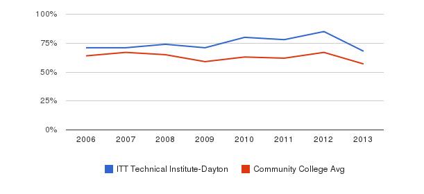 ITT Technical Institute-Dayton White&nbsp(2006-2013)