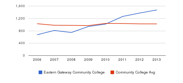 Eastern Gateway Community College Part-Time Students&nbsp(2006-2013)