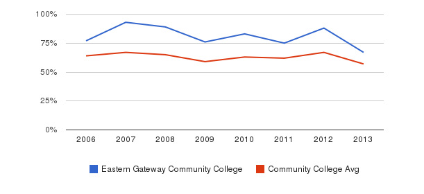 Eastern Gateway Community College White&nbsp(2006-2013)