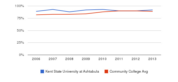 Kent State University at Ashtabula % Students Receiving Some Financial Aid&nbsp(2006-2013)