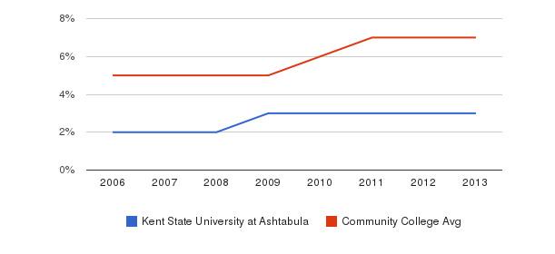 Kent State University at Ashtabula Hispanic&nbsp(2006-2013)