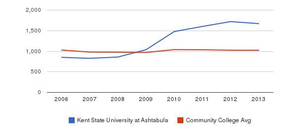 Kent State University at Ashtabula Part-Time Students&nbsp(2006-2013)