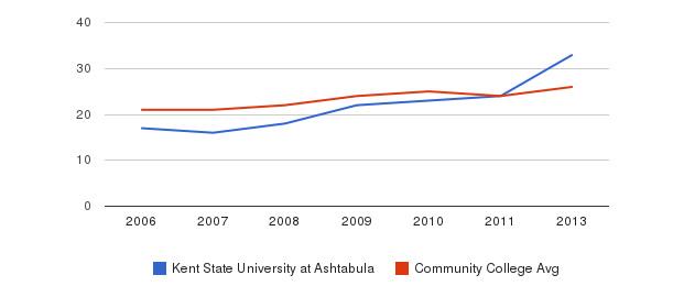Kent State University at Ashtabula student staff&nbsp(2006-2013)
