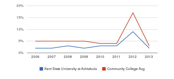 Kent State University at Ashtabula Unknown&nbsp(2006-2013)