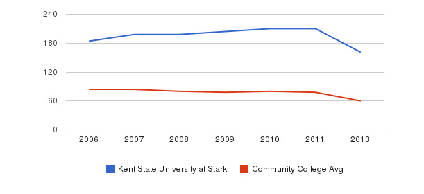 Kent State University at Stark Total Faculty&nbsp(2006-2013)