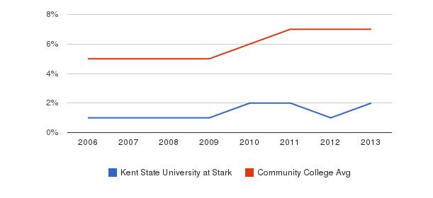 Kent State University at Stark Hispanic&nbsp(2006-2013)