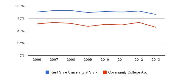 Kent State University at Stark White&nbsp(2006-2013)
