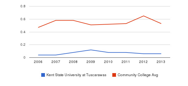 Kent State University at Tuscarawas Diversity Score&nbsp(2006-2013)