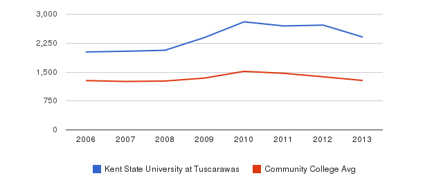 Kent State University at Tuscarawas Total Enrollment&nbsp(2006-2013)