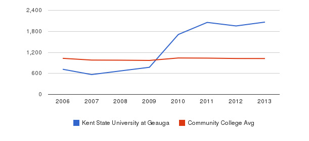 Kent State University at Geauga Part-Time Students&nbsp(2006-2013)