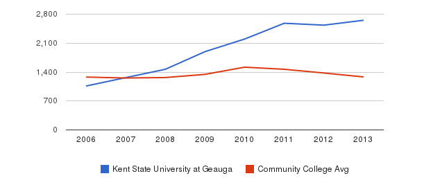 Kent State University at Geauga Total Enrollment&nbsp(2006-2013)