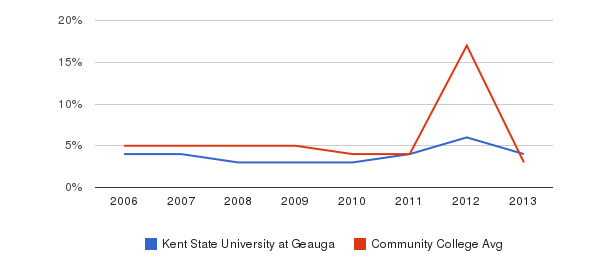 Kent State University at Geauga Unknown&nbsp(2006-2013)