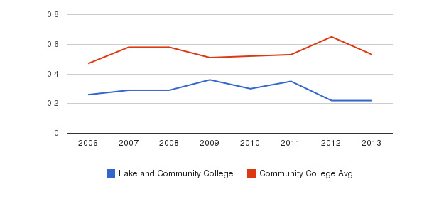 Lakeland Community College Diversity Score&nbsp(2006-2013)