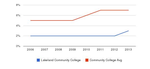 Lakeland Community College Hispanic&nbsp(2006-2013)