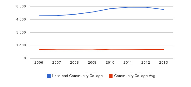 Lakeland Community College Part-Time Students&nbsp(2006-2013)