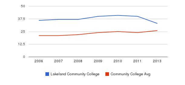 Lakeland Community College student staff&nbsp(2006-2013)