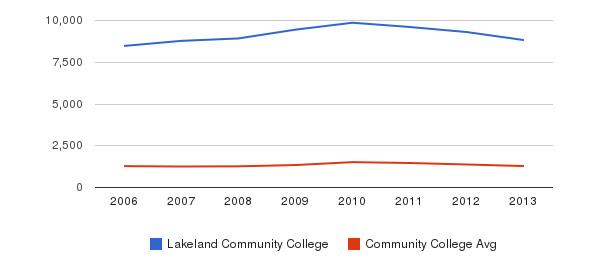 Lakeland Community College Total Enrollment&nbsp(2006-2013)