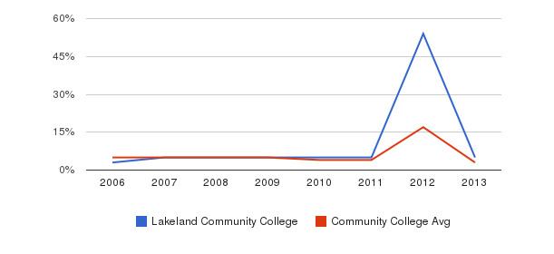 Lakeland Community College Unknown&nbsp(2006-2013)
