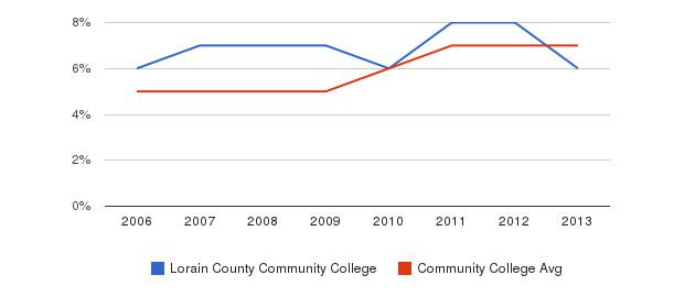 Lorain County Community College Hispanic&nbsp(2006-2013)