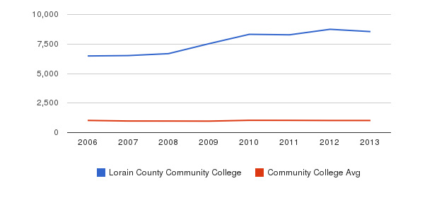 Lorain County Community College Part-Time Students&nbsp(2006-2013)
