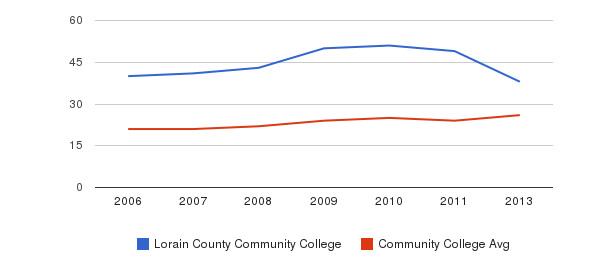 Lorain County Community College student staff&nbsp(2006-2013)
