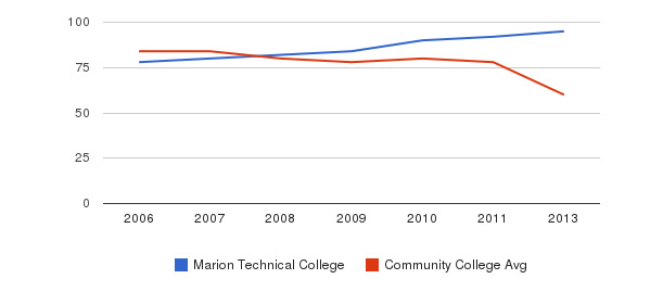 Marion Technical College Total Faculty&nbsp(2006-2013)