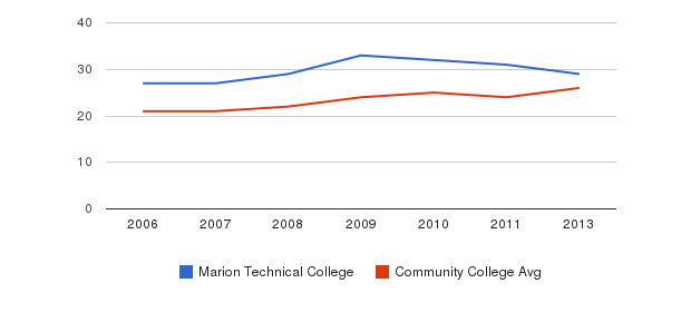 Marion Technical College student staff&nbsp(2006-2013)