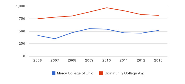 Mercy College of Ohio Full-Time Students&nbsp(2006-2013)