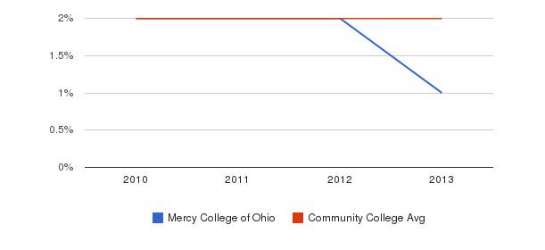 Mercy College of Ohio More&nbsp(2010-2013)