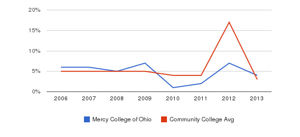 Mercy College of Ohio Unknown&nbsp(2006-2013)